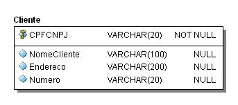 IDs x Chaves Primárias Compostas (1/4)
