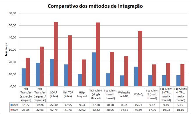 Integracoes-chart1