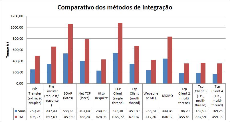 Integracoes-chart2