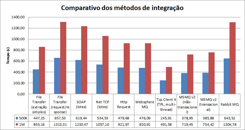integracoes2