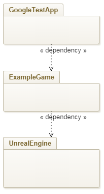 Unit Tests in Unreal – pt 3 – Making Your Unreal Game Code